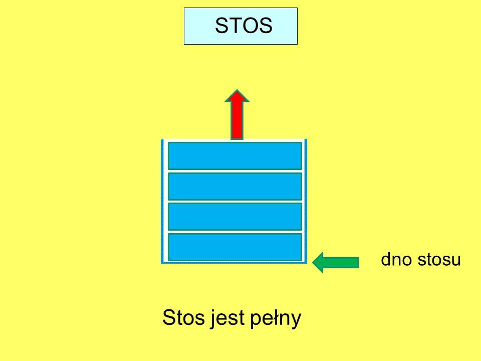 STOS Stos jest pełny dno stosu