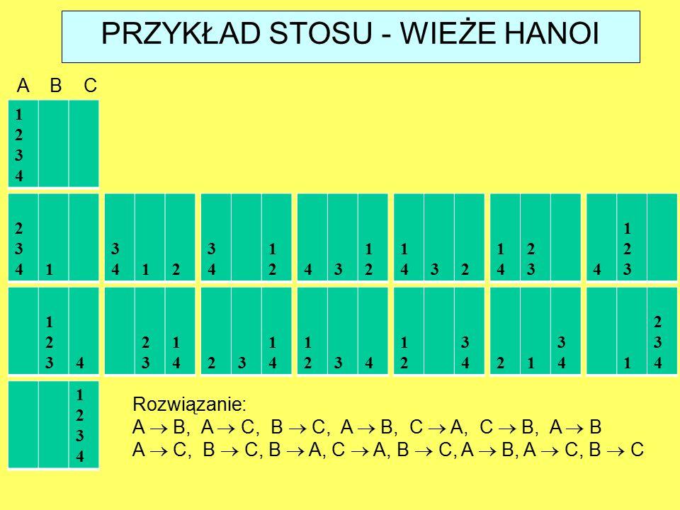 Rozwiązanie: A  B, A  C, B  C, A  B, C  A, C  B, A  B A  C, B  C, B  A, C  A, B  C, A  B, A  C, B  C PRZYKŁAD STOSU - WIEŻE HANOI 2342341 343412 3434 121243 1212 141432 1414 23234 123123 1231234 2323 141423 1414 121234 1212 343421 34341 234234 12341234 12341234 A B C