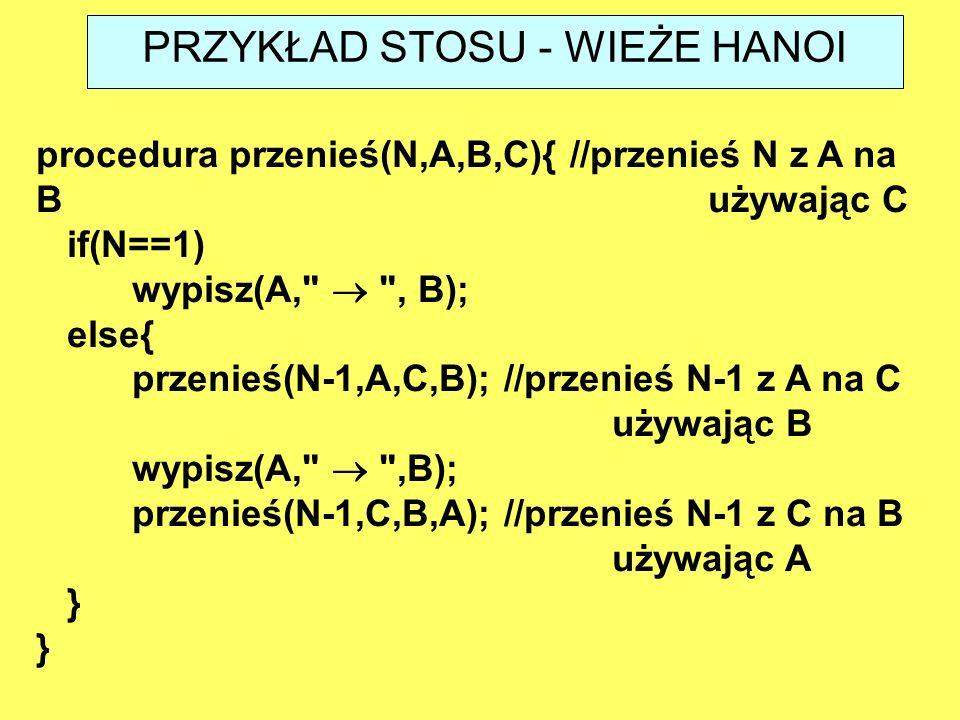 procedura przenieś(N,A,B,C){ //przenieś N z A na B używając C if(N==1) wypisz(A,  , B); else{ przenieś(N-1,A,C,B); //przenieś N-1 z A na C używając B wypisz(A,  ,B); przenieś(N-1,C,B,A); //przenieś N-1 z C na B używając A } PRZYKŁAD STOSU - WIEŻE HANOI