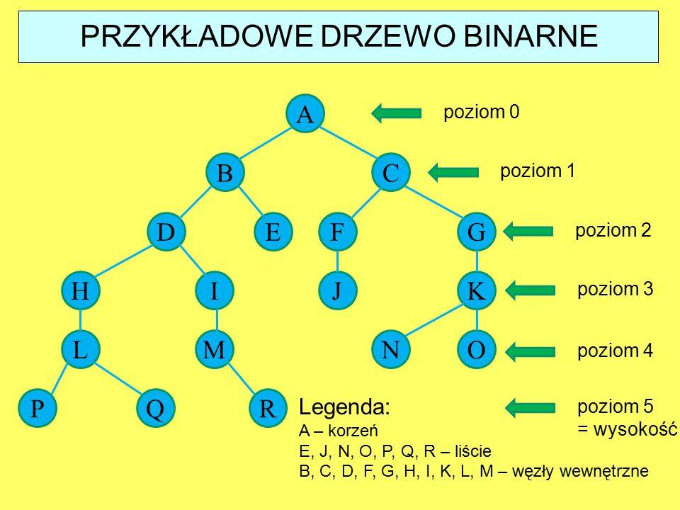 PRZYKŁADOWE DRZEWO BINARNE A BC DEFG H LM I PQR JK NO Legenda: A – korzeń E, J, N, O, P, Q, R – liście B, C, D, F, G, H, I, K, L, M – węzły wewnętrzne poziom 0 poziom 1 poziom 2 poziom 3 poziom 4 poziom 5 = wysokość