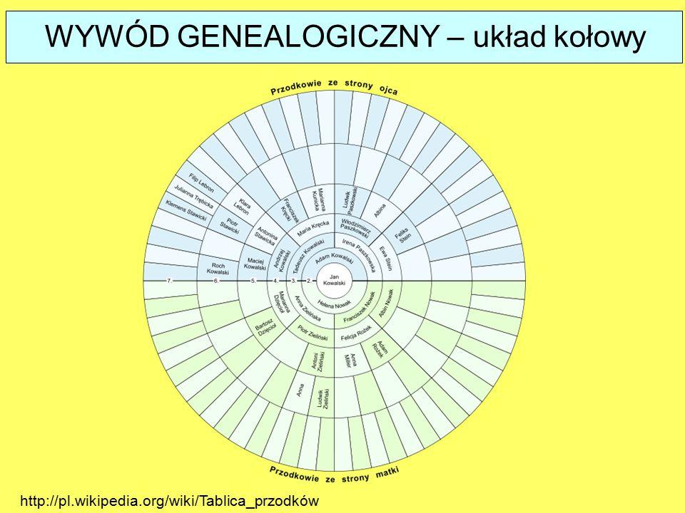 WYWÓD GENEALOGICZNY – układ kołowy http://pl.wikipedia.org/wiki/Tablica_przodków