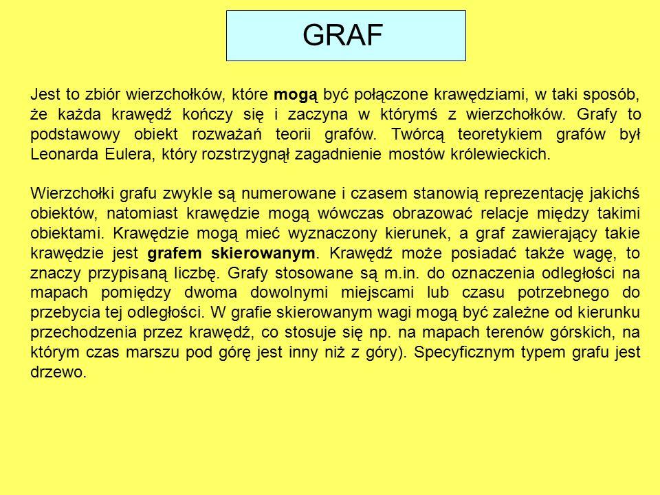 GRAF Jest to zbiór wierzchołków, które mogą być połączone krawędziami, w taki sposób, że każda krawędź kończy się i zaczyna w którymś z wierzchołków.