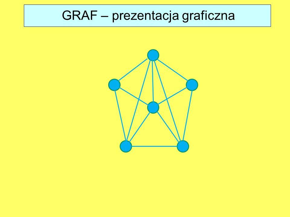 GRAF – prezentacja graficzna