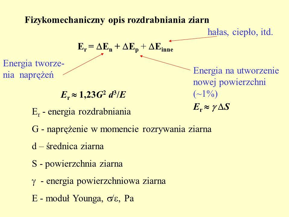 Fizykomechaniczny opis rozdrabniania ziarn E r =  E n +  E p +  E inne E r  1,23G 2 d 3 /E E r - energia rozdrabniania G - naprężenie w momencie rozrywania ziarna d – średnica ziarna S - powierzchnia ziarna  - energia powierzchniowa ziarna E - moduł Younga,  / , Pa Energia na utworzenie nowej powierzchni (~1%) Energia tworze- nia naprężeń hałas, ciepło, itd.