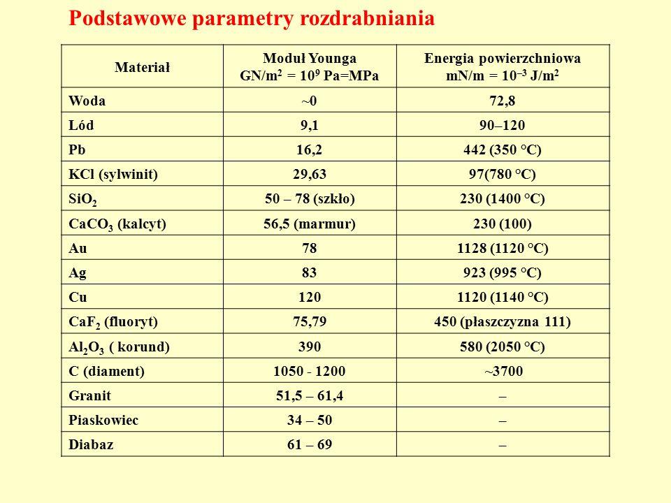Podstawowe parametry rozdrabniania Materiał Moduł Younga GN/m 2 = 10 9 Pa=MPa Energia powierzchniowa mN/m = 10 –3 J/m 2 Woda~072,8 Lód9,190–120 Pb16,2442 (350 °C) KCl (sylwinit)29,6397(780 °C) SiO 2 50 – 78 (szkło)230 (1400 °C) CaCO 3 (kalcyt)56,5 (marmur)230 (100) Au781128 (1120 °C) Ag83923 (995 °C) Cu1201120 (1140 °C) CaF 2 (fluoryt)75,79450 (płaszczyzna 111) Al 2 O 3 ( korund)390580 (2050 °C) C (diament)1050 - 1200 ~3700 Granit51,5 – 61,4– Piaskowiec34 – 50– Diabaz61 – 69–