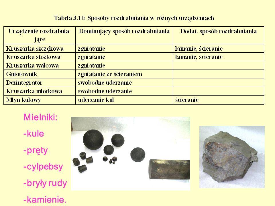 Mielniki: -kule -pręty -cylpebsy -bryły rudy -kamienie.