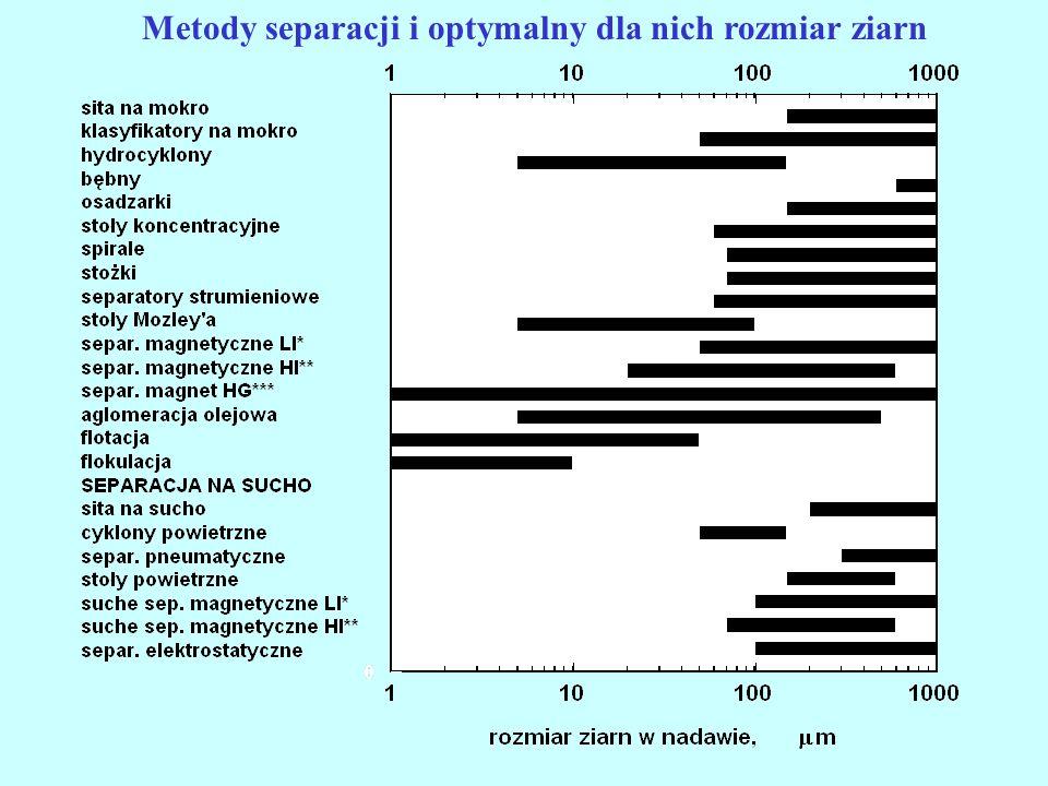 Metody separacji i optymalny dla nich rozmiar ziarn