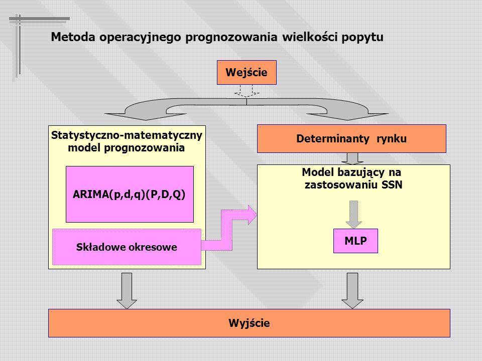 Metoda operacyjnego prognozowania wielkości popytu Statystyczno-matematyczny model prognozowania Ekonometryczna Wintera ARIMA Model bazujący na zastosowaniu SSN MLP Wejście Determinanty rynku Składowe okresowe Wyjście ARIMA(p,d,q)(P,D,Q)
