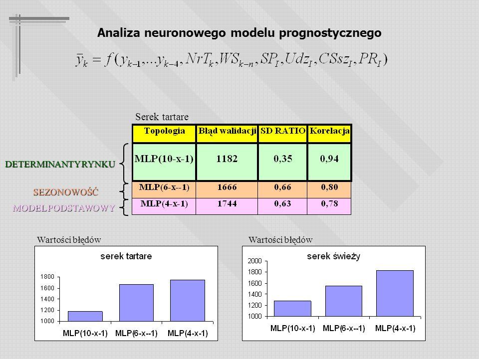 Analiza neuronowego modelu prognostycznego DETERMINANTY RYNKU MODEL PODSTAWOWY SEZONOWOŚĆ Serek tartare Wartości błędów