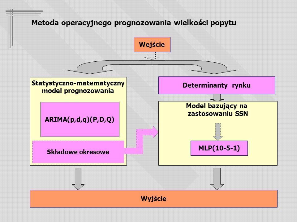 Metoda operacyjnego prognozowania wielkości popytu Statystyczno-matematyczny model prognozowania Ekonometryczna Wintera ARIMA Model bazujący na zastosowaniu SSN MLP(10-5-1) Wejście Determinanty rynku Składowe okresowe Wyjście ARIMA(p,d,q)(P,D,Q)
