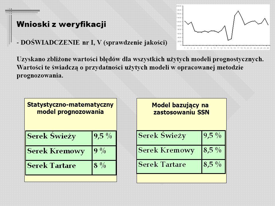 Wnioski z weryfikacji - DOŚWIADCZENIE nr I, V (sprawdzenie jakości) Uzyskano zbliżone wartości błędów dla wszystkich użytych modeli prognostycznych.