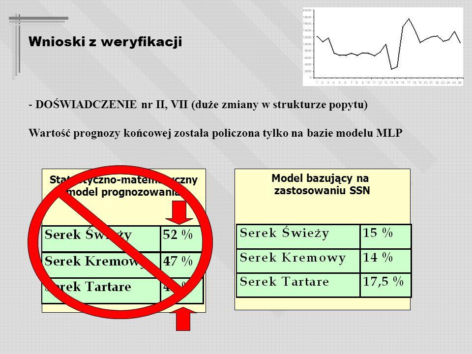 Wnioski z weryfikacji - DOŚWIADCZENIE nr II, VII (duże zmiany w strukturze popytu) Wartość prognozy końcowej została policzona tylko na bazie modelu MLP Statystyczno-matematyczny model prognozowania Model bazujący na zastosowaniu SSN