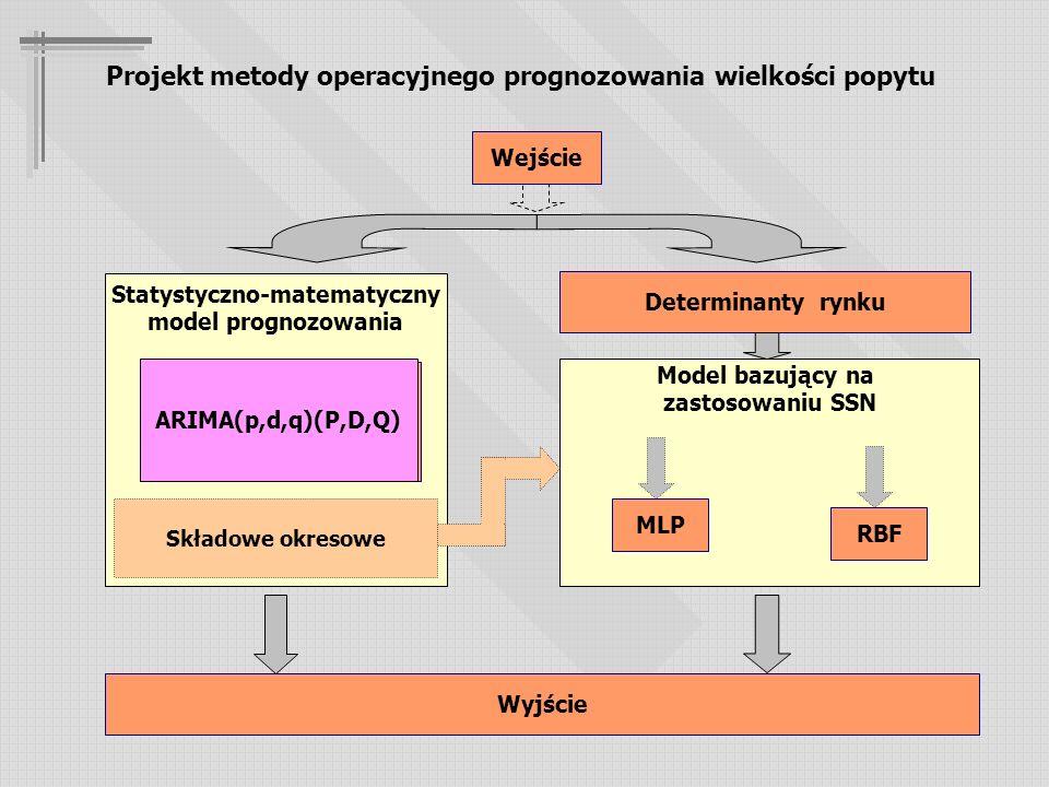 Statystyczno-matematyczny model prognozowania Ekonometryczny Wintera ARIMA Model bazujący na zastosowaniu SSN MLP RBF Wejście Determinanty rynku Składowe okresowe Wyjście Projekt metody operacyjnego prognozowania wielkości popytu ARIMA(p,d,q)(P,D,Q)