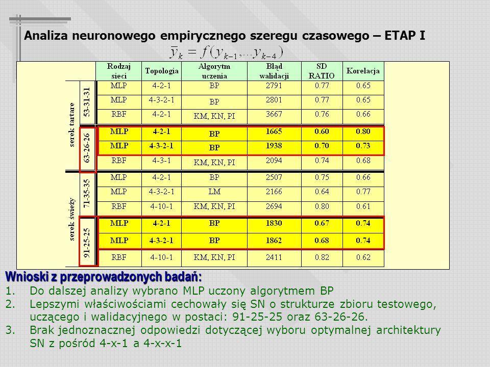 Założenia badawcze: Model bazujący na jednej zmiennej objaśniającej Dane wejściowe kodowane w postaci 4 pomiarów empirycznych Analiza neuronowego empirycznego szeregu czasowego – ETAP I Wnioski z przeprowadzonych badań: 1.Do dalszej analizy wybrano MLP uczony algorytmem BP 2.Lepszymi właściwościami cechowały się SN o strukturze zbioru testowego, uczącego i walidacyjnego w postaci: 91-25-25 oraz 63-26-26.