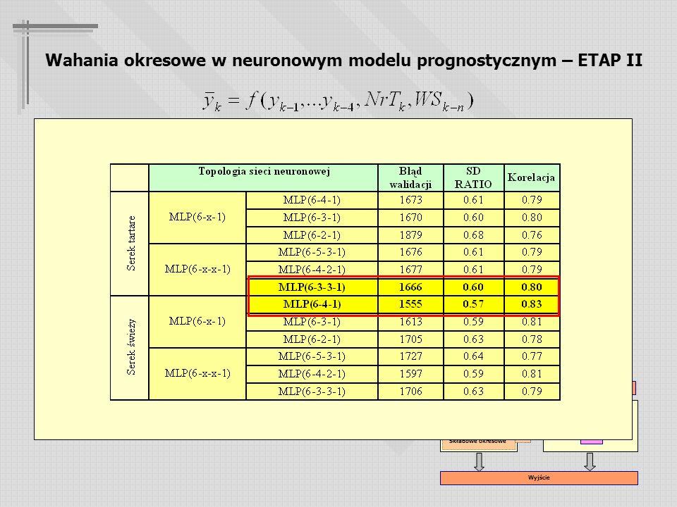 Wahania okresowe w neuronowym modelu prognostycznym – ETAP II Założenia badawcze: 1.Rozbudowa modelu podstawowego o dwie zmienne zależne: - numer prognozowanego tygodnia ( ) - początkowe składowe okresowe rzędów znaczących ( ) 2.