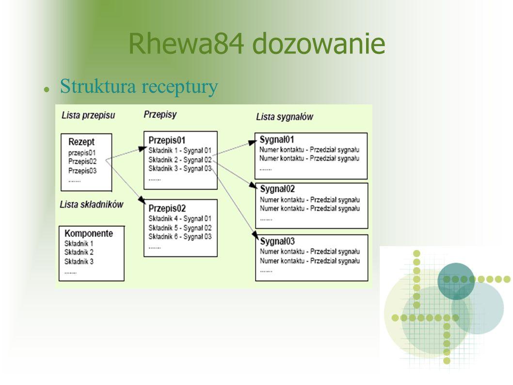Rhewa84 dozowanie Struktura receptury