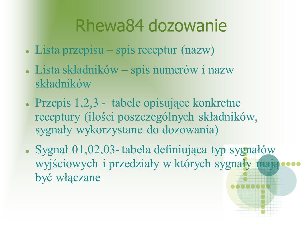 Rhewa84 dozowanie Lista przepisu – spis receptur (nazw) Lista składników – spis numerów i nazw składników Przepis 1,2,3 - tabele opisujące konkretne receptury (ilości poszczególnych składników, sygnały wykorzystane do dozowania) Sygnał 01,02,03- tabela definiująca typ sygnałów wyjściowych i przedziały w których sygnały mają być włączane