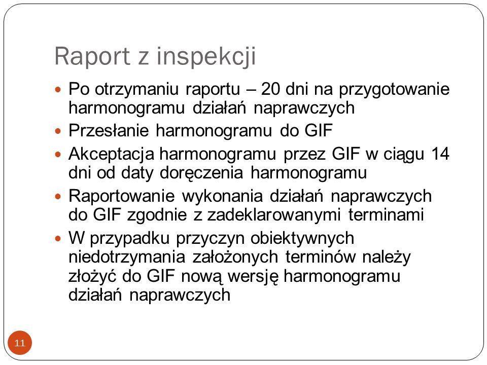 Raport z inspekcji 11 Po otrzymaniu raportu – 20 dni na przygotowanie harmonogramu działań naprawczych Przesłanie harmonogramu do GIF Akceptacja harmo