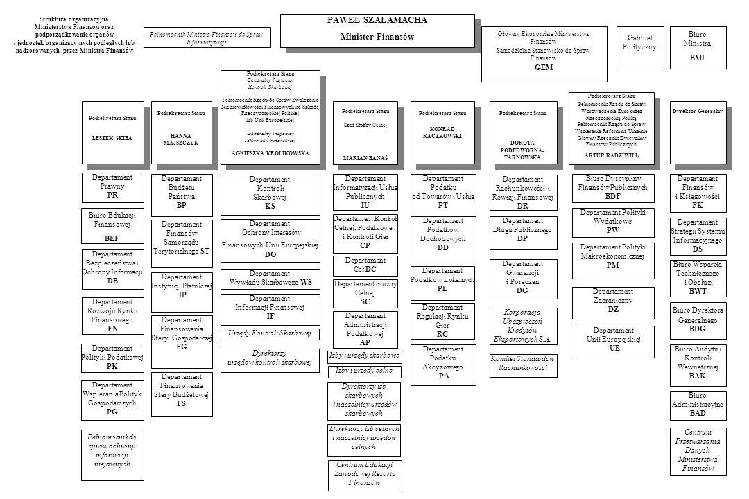 Struktura organizacyjna Ministerstwa Finansów oraz podporządkowanie organów i jednostek organizacyjnych podległych lub nadzorowanych przez Ministra Finansów Biuro Dyrektora Generalnego BDG Departament Administracji Podatkowej AP Departament Wywiadu Skarbowego WS Departament Strategii Systemu Informacyjnego DS Departament Instytucji Płatniczej IP Departament Polityki Podatkowej PK Departament Budżetu Państwa BP Departament Finansowania Sfery Gospodarczej FG Departament Finansów Samorządu Terytorialnego ST Departament Podatku od Towarów i Usług PT Departament Podatków Lokalnych PL Departament Wspierania Polityk Gospodarczych PG Biuro Wsparcia Technicznego i Obsługi BWT Departament Finansów i Księgowości FK Departament Unii Europejskiej UE Departament Służby Celnej SC Departament Ceł DC Departament Kontroli Celnej, Podatkowej, i Kontroli Gier CP Biuro Dyscypliny Finansów Publicznych BDF Biuro Audytu i Kontroli Wewnętrznej BAK Departament Bezpieczeństwa i Ochrony Informacji DB Departament Ochrony Interesów Finansowych Unii Europejskiej DO Departament Kontroli Skarbowej KS Biuro Administracyjne BAD Departament Informatyzacji Usług Publicznych IU Departament Informacji Finansowej IF Departament Regulacji Rynku Gier RG Biuro Ministra BMI Departament Finansowania Sfery Budżetowej FS Departament Zagraniczny DZ Departament Podatku Akcyzowego PA Departament Podatków Dochodowych DD Departament Rachunkowości i Rewizji Finansowej DR Departament Prawny PR Departament Długu Publicznego DP Dyrektor Generalny Podsekretarz Stanu Generalny Inspektor Kontroli Skarbowej Pełnomocnik Rządu do Spraw Zwalczania Nieprawidłowości Finansowych na Szkodę Rzeczypospolitej Polskiej lub Unii Europejskiej Generalny Inspektor Informacji Finansowej AGNIESZKA KRÓLIKOWSKA Podsekretarz Stanu Generalny Inspektor Kontroli Skarbowej Pełnomocnik Rządu do Spraw Zwalczania Nieprawidłowości Finansowych na Szkodę Rzeczypospolitej Polskiej lub Unii Europejskiej Generalny Inspektor Informacji Finansowej AGNIESZKA K