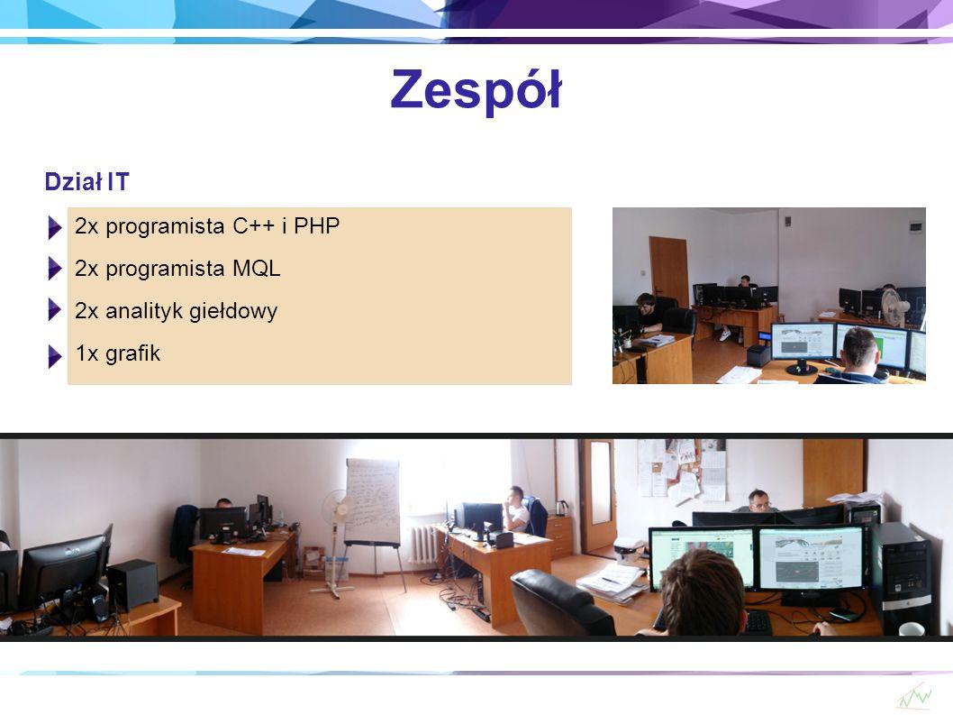 Zespół Dział IT 2x programista C++ i PHP 2x programista MQL 2x analityk giełdowy 1x grafik