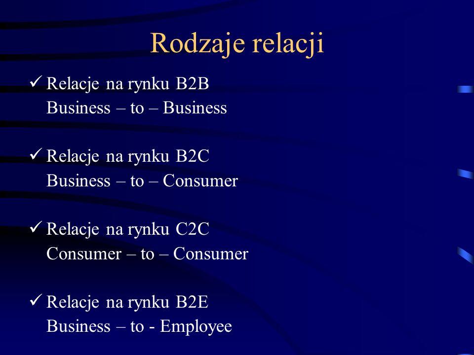 Rodzaje relacji Relacje na rynku B2B Business – to – Business Relacje na rynku B2C Business – to – Consumer Relacje na rynku C2C Consumer – to – Consumer Relacje na rynku B2E Business – to - Employee