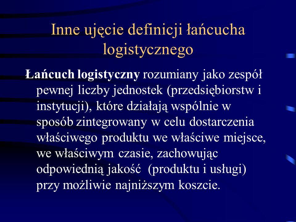 Inne ujęcie definicji łańcucha logistycznego Łańcuch logistyczny rozumiany jako zespół pewnej liczby jednostek (przedsiębiorstw i instytucji), które d