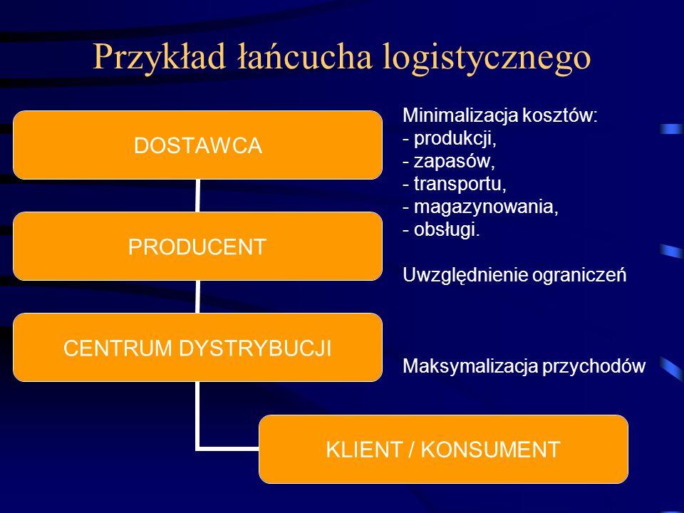 Przykład łańcucha logistycznego DOSTAWCA PRODUCENT CENTRUM DYSTRYBUCJI KLIENT / KONSUMENT Minimalizacja kosztów: - produkcji, - zapasów, - transportu, - magazynowania, - obsługi.