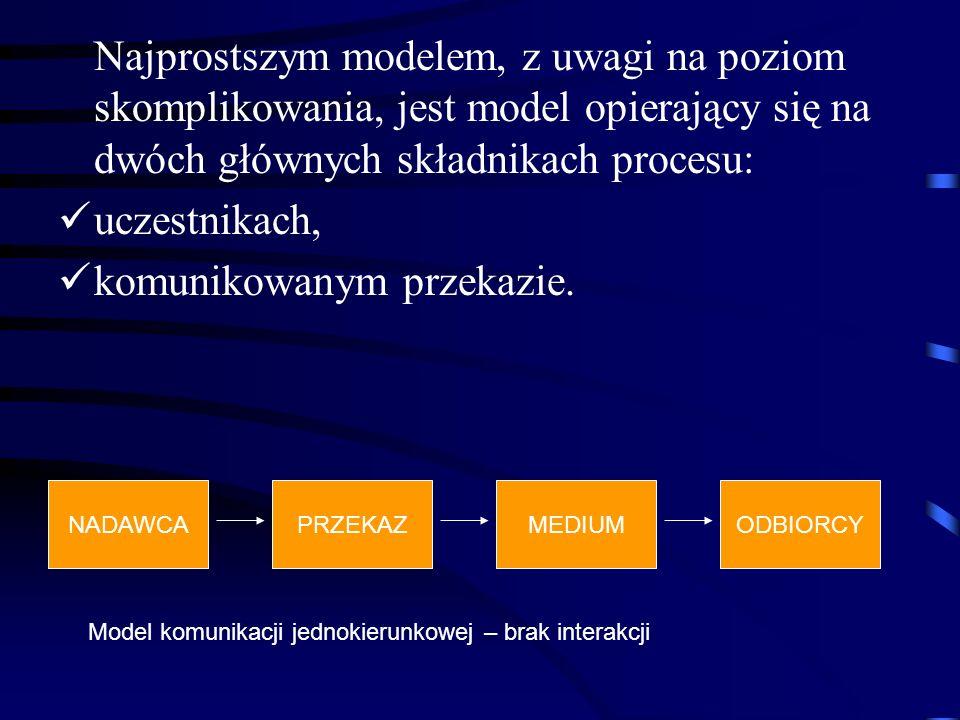 Najprostszym modelem, z uwagi na poziom skomplikowania, jest model opierający się na dwóch głównych składnikach procesu: uczestnikach, komunikowanym p