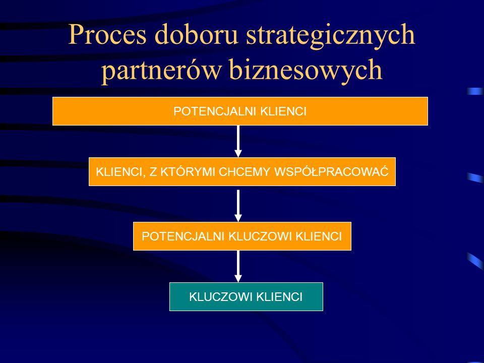 Proces doboru strategicznych partnerów biznesowych POTENCJALNI KLIENCI KLIENCI, Z KTÓRYMI CHCEMY WSPÓŁPRACOWAĆ POTENCJALNI KLUCZOWI KLIENCI KLUCZOWI K