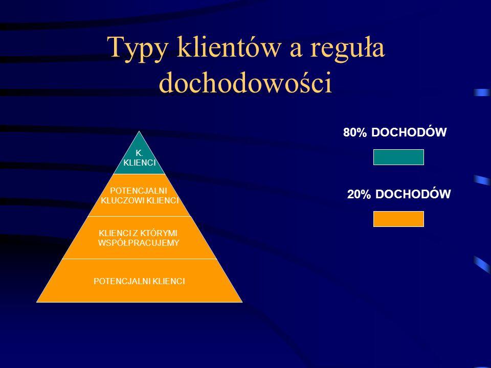 Typy klientów a reguła dochodowości K.