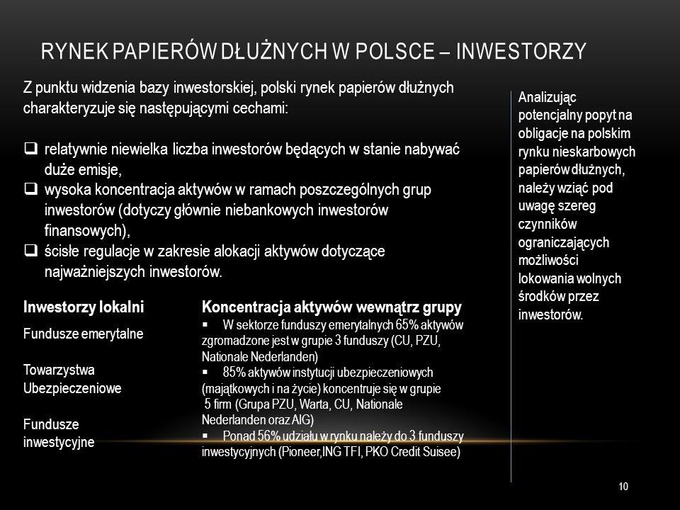RYNEK PAPIERÓW DŁUŻNYCH W POLSCE – INWESTORZY Z punktu widzenia bazy inwestorskiej, polski rynek papierów dłużnych charakteryzuje się następującymi cechami:  relatywnie niewielka liczba inwestorów będących w stanie nabywać duże emisje,  wysoka koncentracja aktywów w ramach poszczególnych grup inwestorów (dotyczy głównie niebankowych inwestorów finansowych),  ścisłe regulacje w zakresie alokacji aktywów dotyczące najważniejszych inwestorów.