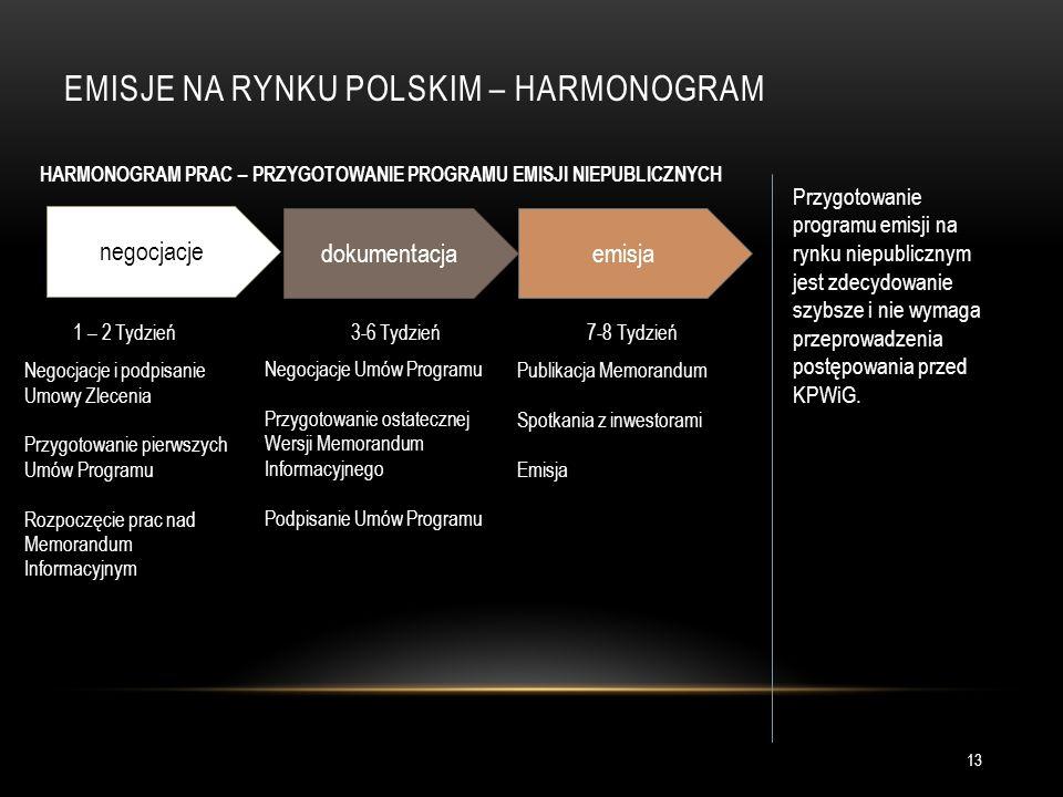 EMISJE NA RYNKU POLSKIM – HARMONOGRAM HARMONOGRAM PRAC – PRZYGOTOWANIE PROGRAMU EMISJI NIEPUBLICZNYCH Przygotowanie programu emisji na rynku niepublicznym jest zdecydowanie szybsze i nie wymaga przeprowadzenia postępowania przed KPWiG.