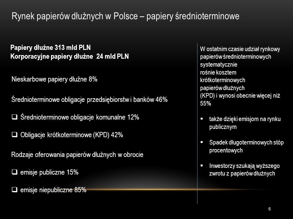 Papiery dłużne 313 mld PLN Korporacyjne papiery dłużne 24 mld PLN Nieskarbowe papiery dłużne 8% Średnioterminowe obligacje przedsiębiorstw i banków 46%  Średnioterminowe obligacje komunalne 12%  Obligacje krótkoterminowe (KPD) 42% Rodzaje oferowania papierów dłużnych w obrocie  emisje publiczne 15%  emisje niepubliczne 85% W ostatnim czasie udział rynkowy papierów średnioterminowych systematycznie rośnie kosztem krótkoterminowych papierów dłużnych (KPD) i wynosi obecnie więcej niż 55%  także dzięki emisjom na rynku publicznym  Spadek długoterminowych stóp procentowych  Inwestorzy szukają wyższego zwrotu z papierów dłużnych Rynek papierów dłużnych w Polsce – papiery średnioterminowe 6