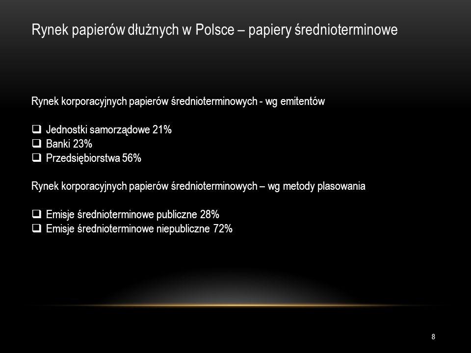 Rynek papierów dłużnych w Polsce – papiery średnioterminowe Rynek korporacyjnych papierów średnioterminowych - wg emitentów  Jednostki samorządowe 21%  Banki 23%  Przedsiębiorstwa 56% Rynek korporacyjnych papierów średnioterminowych – wg metody plasowania  Emisje średnioterminowe publiczne 28%  Emisje średnioterminowe niepubliczne 72% 8