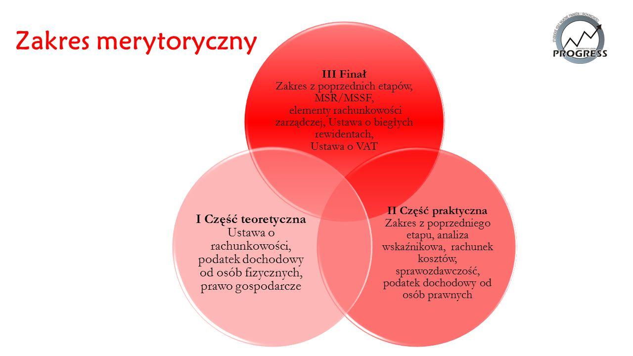 Zakres merytoryczny III Finał Zakres z poprzednich etapów, MSR/MSSF, elementy rachunkowości zarządczej, Ustawa o biegłych rewidentach, Ustawa o VAT II Część praktyczna Zakres z poprzedniego etapu, analiza wskaźnikowa, rachunek kosztów, sprawozdawczość, podatek dochodowy od osób prawnych I Część teoretyczna Ustawa o rachunkowości, podatek dochodowy od osób fizycznych, prawo gospodarcze