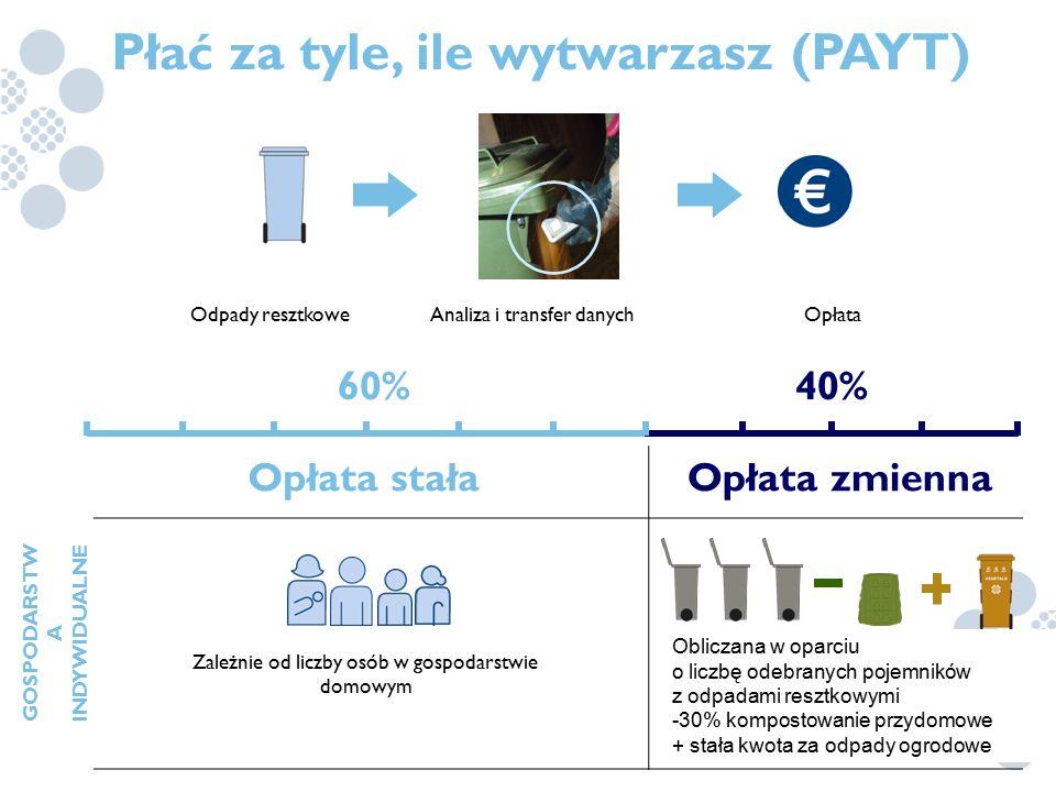 60%40% Płać za tyle, ile wytwarzasz (PAYT) Fixed FeeVariable Fee DOMESTIC USERS Based on the number of household members Based on the number of residu