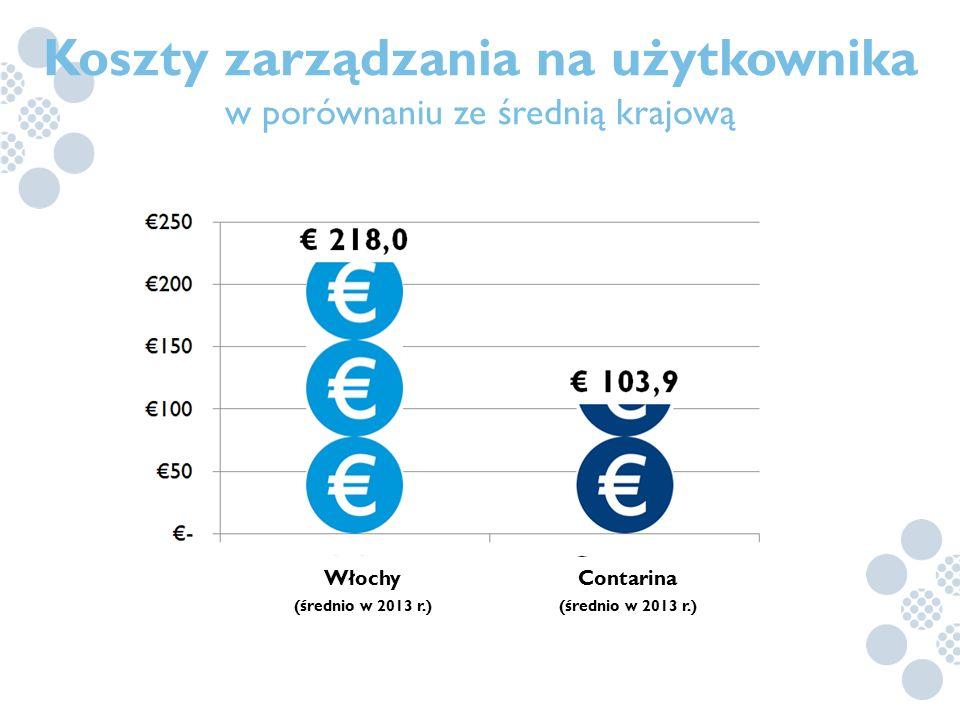 Koszty zarządzania na użytkownika w porównaniu ze średnią krajową Włochy (średnio w 2013 r.) Contarina (średnio w 2013 r.)