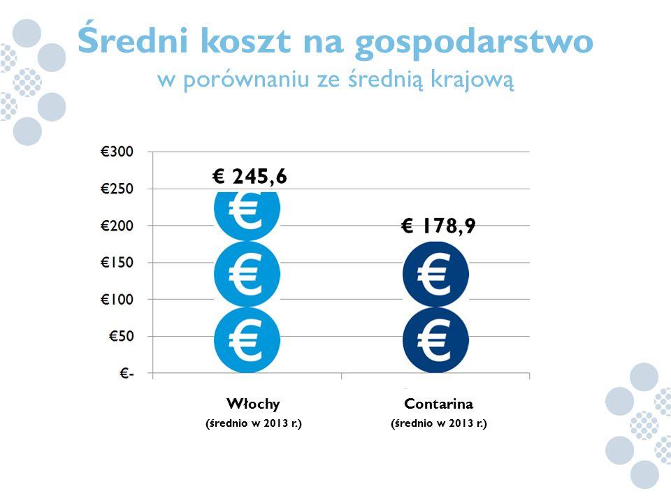 Średni koszt na gospodarstwo w porównaniu ze średnią krajową Włochy (średnio w 2013 r.) Contarina (średnio w 2013 r.)