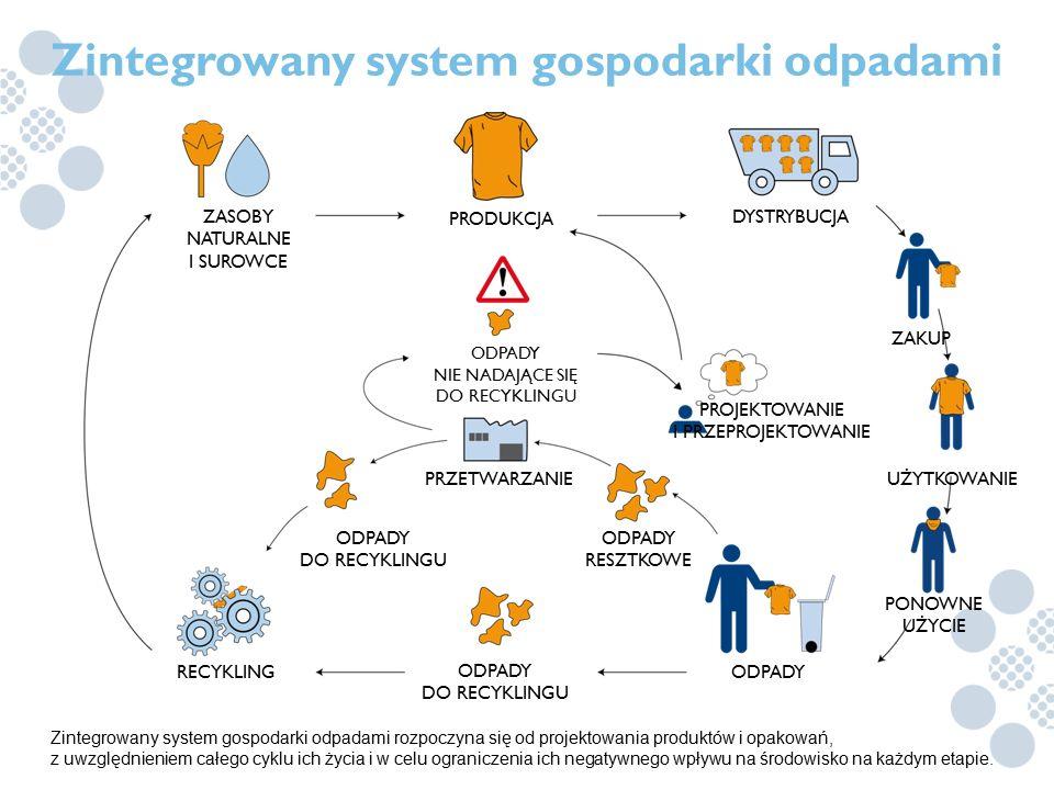 Zintegrowany system gospodarki odpadami rozpoczyna się od projektowania produktów i opakowań, z uwzględnieniem całego cyklu ich życia i w celu ogranic
