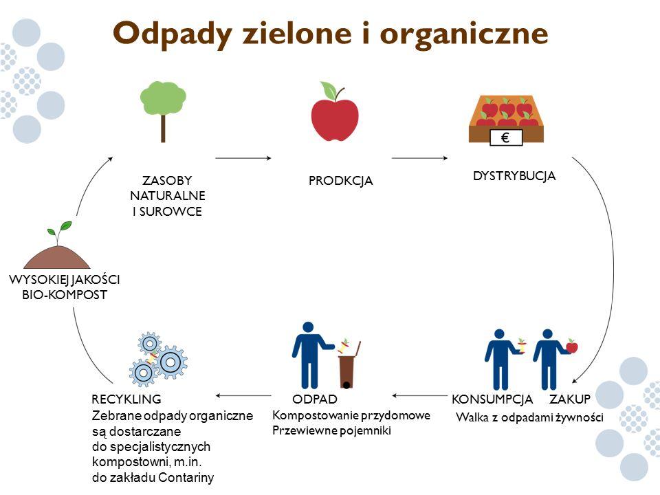 Odpady zielone i organiczne WYSOKIEJ JAKOŚCI BIO-KOMPOST Zebrane odpady organiczne są dostarczane do specjalistycznych kompostowni, m.in. do zakładu C
