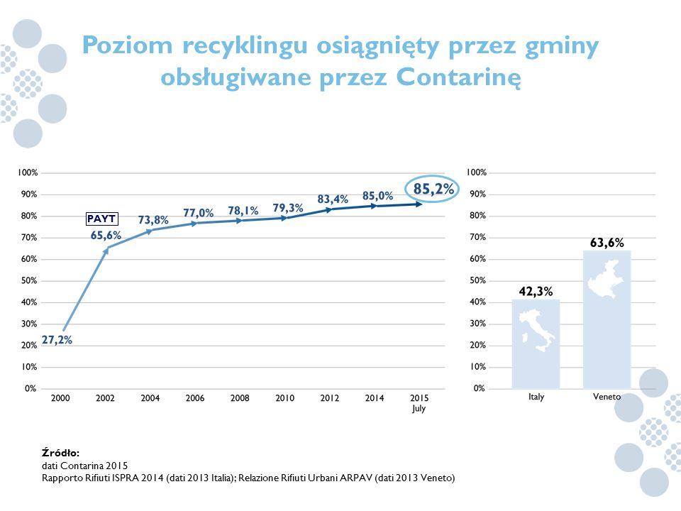 Poziom recyklingu osiągnięty przez gminy obsługiwane przez Contarinę Źródło: dati Contarina 2015 Rapporto Rifiuti ISPRA 2014 (dati 2013 Italia); Relaz
