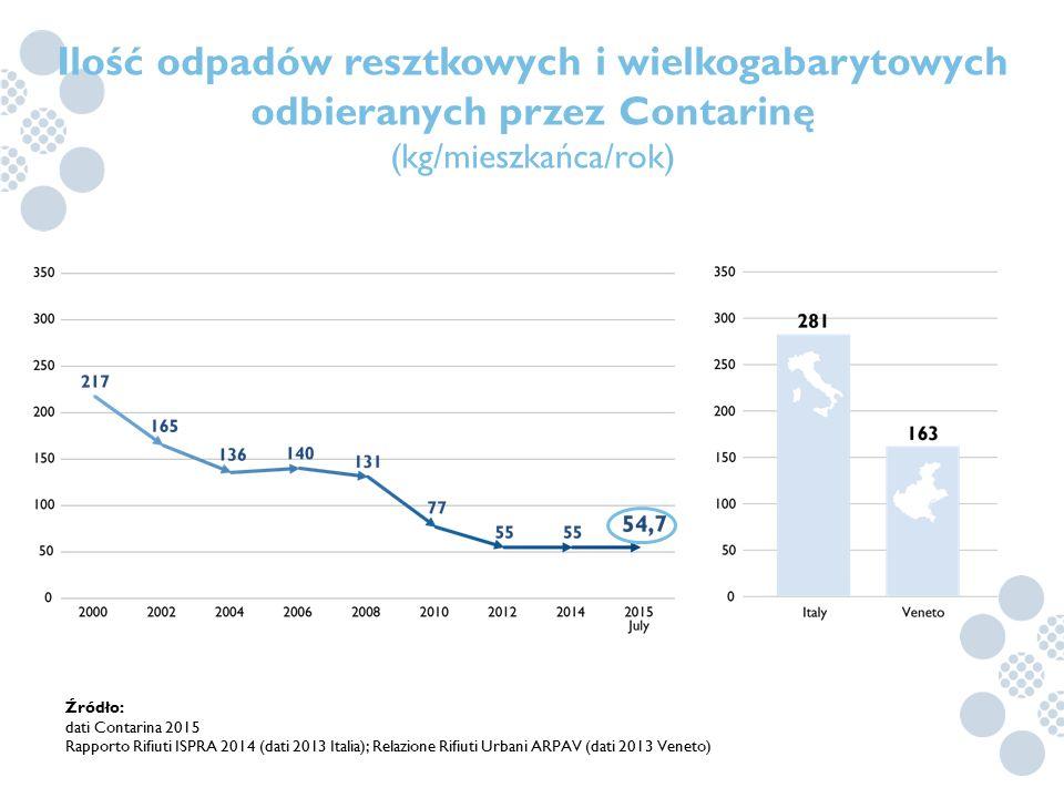 Ilość odpadów resztkowych i wielkogabarytowych odbieranych przez Contarinę (kg/mieszkańca/rok) Źródło: dati Contarina 2015 Rapporto Rifiuti ISPRA 2014