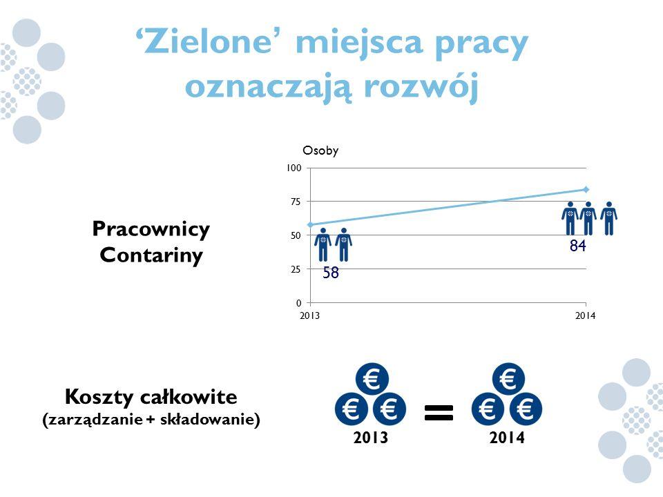 Koszty całkowite (zarządzanie + składowanie) Pracownicy Contariny 58 84 Osoby 20132014 'Zielone ' miejsca pracy oznaczają rozwój