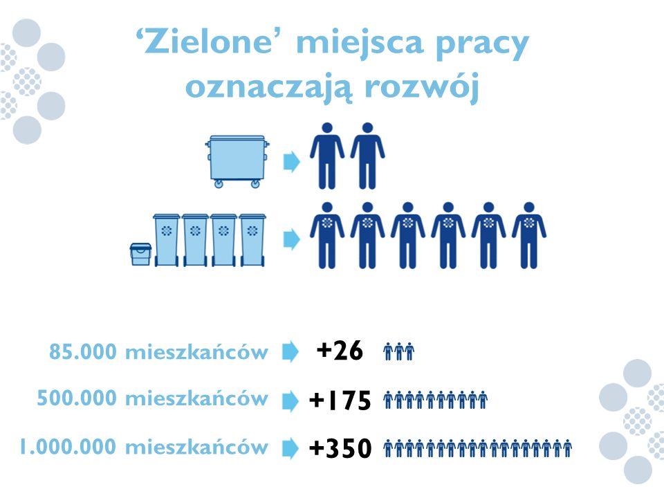 85.000 mieszkańców 500.000 mieszkańców 1.000.000 mieszkańców +26 +175 +350 'Zielone ' miejsca pracy oznaczają rozwój
