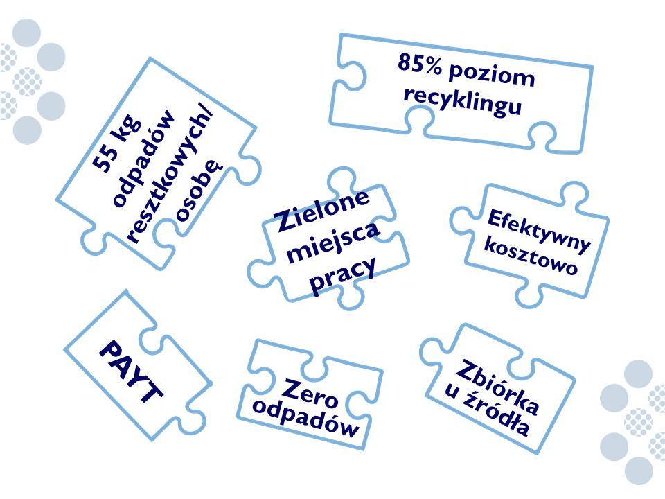 55 kg odpadów resztkowych/ osobę 85% poziom recyklingu Zbiórka u źródła PAYT Efektywny kosztowo Zero odpadów Zielone miejsca pracy