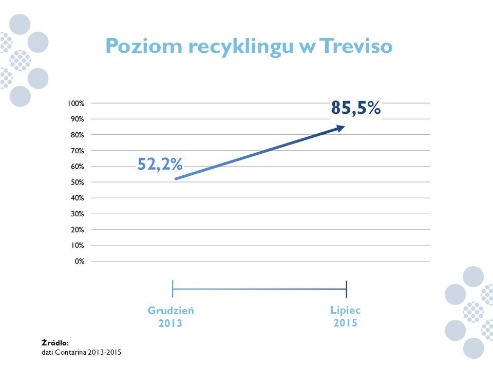 Poziom recyklingu w Treviso Źródło: dati Contarina 2013-2015 Grudzień 2013 Lipiec 2015
