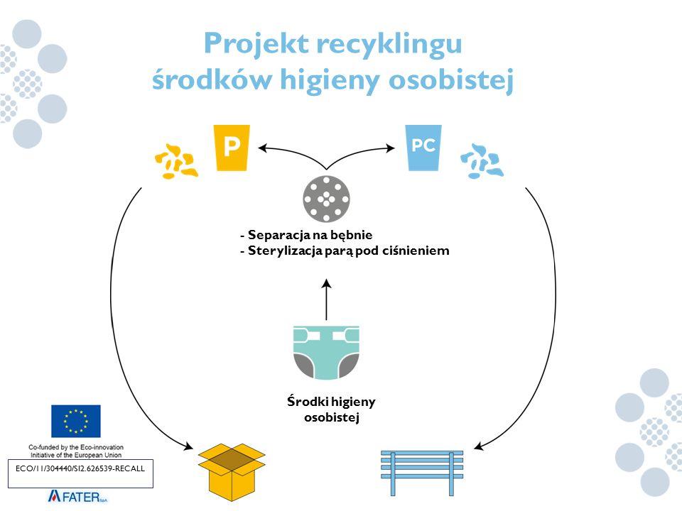 Projekt recyklingu środków higieny osobistej - Separacja na bębnie - Sterylizacja parą pod ciśnieniem Środki higieny osobistej ECO/11/304440/SI2.62653