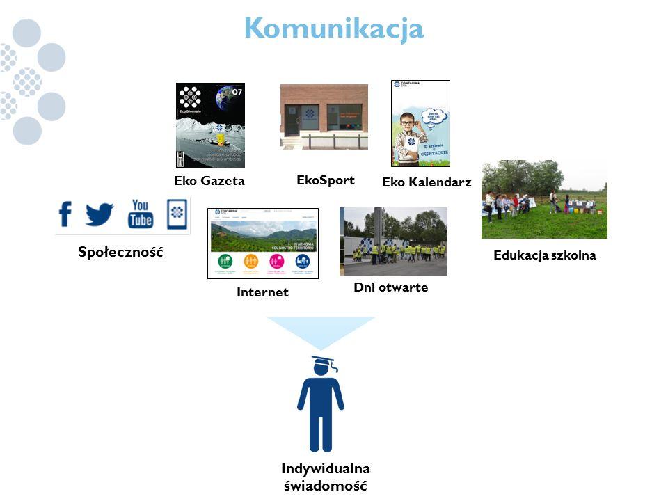 Komunikacja Eko Gazeta Internet EkoSport Eko Kalendarz Dni otwarte Edukacja szkolna Społeczność Indywidualna świadomość