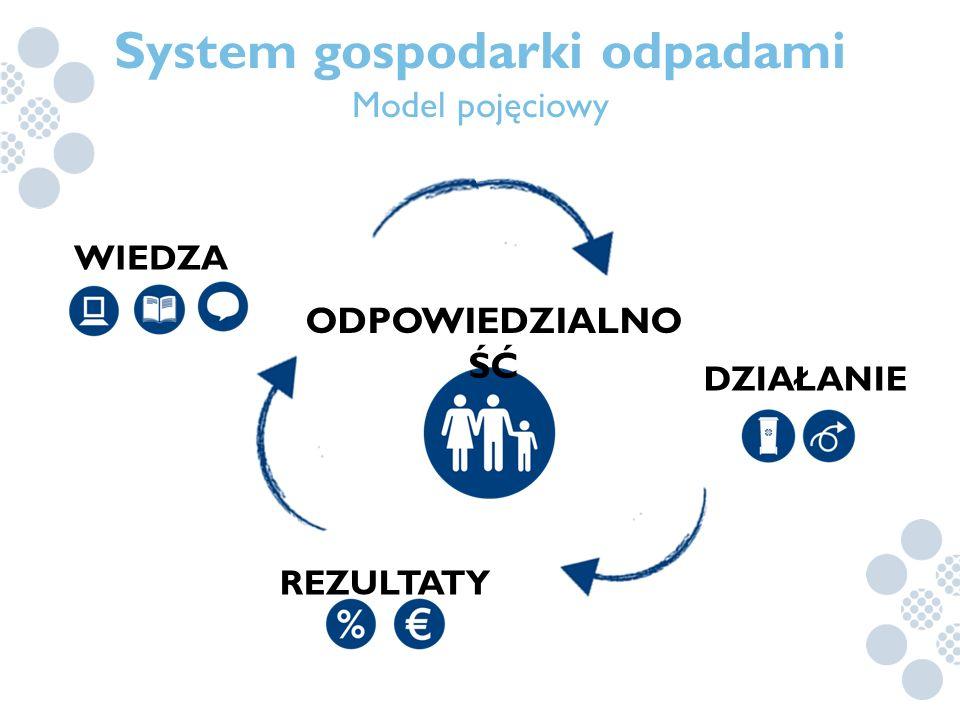 System gospodarki odpadami Model pojęciowy DZIAŁANIE REZULTATY WIEDZA ODPOWIEDZIALNO ŚĆ