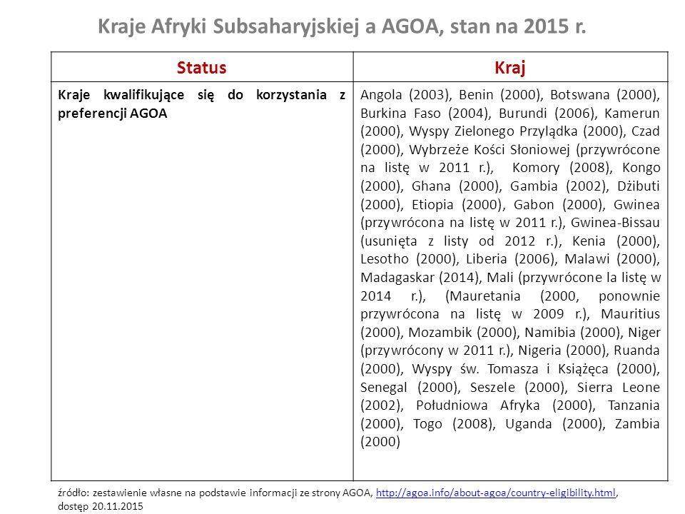 Kraje Afryki Subsaharyjskiej a AGOA, stan na 2015 r. StatusKraj Kraje kwalifikujące się do korzystania z preferencji AGOA Angola (2003), Benin (2000),